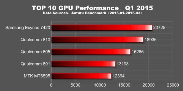 MediaTek MT6795 проигрывает даже Snapdragon 801