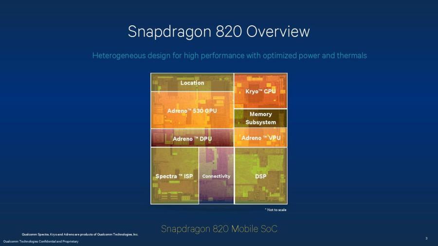 Snapdragon 820 - еще один чипсет, который будет использоваться в Galaxy S7