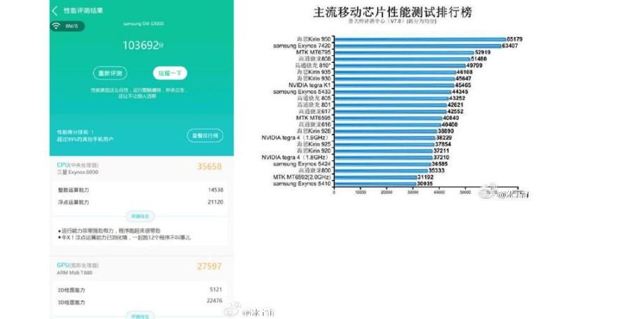 Тест Samsung Galaxy S7: новый рекорд скорости в AnTuTu