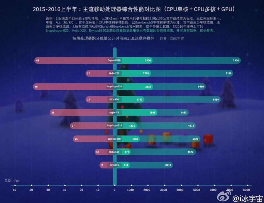 Сравнение производительности мобильных процессоров