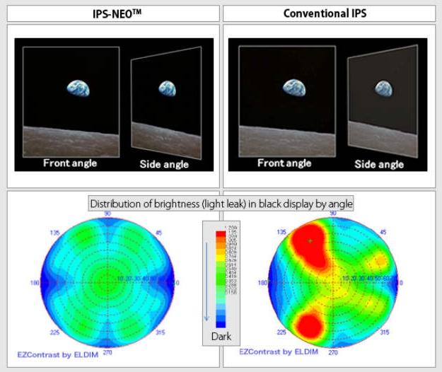 Сравнение матрицы IPS-NEO с обычной IPS