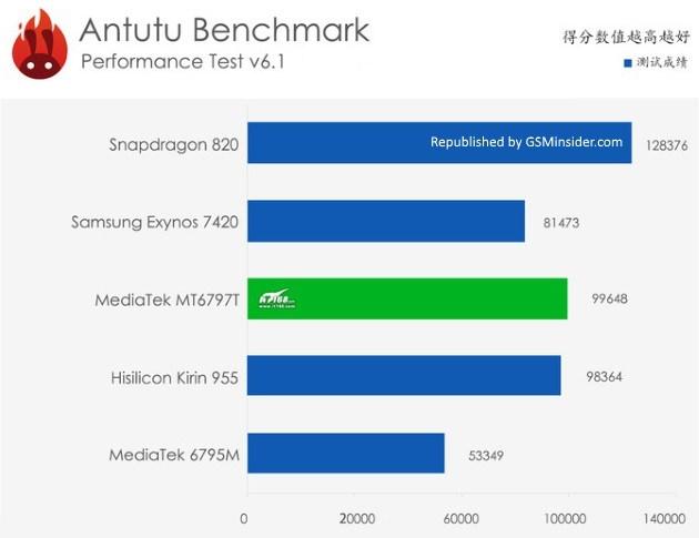 Производительность Kirin 950/955 согласно данным AnTuTu в сравнении с конкурентами