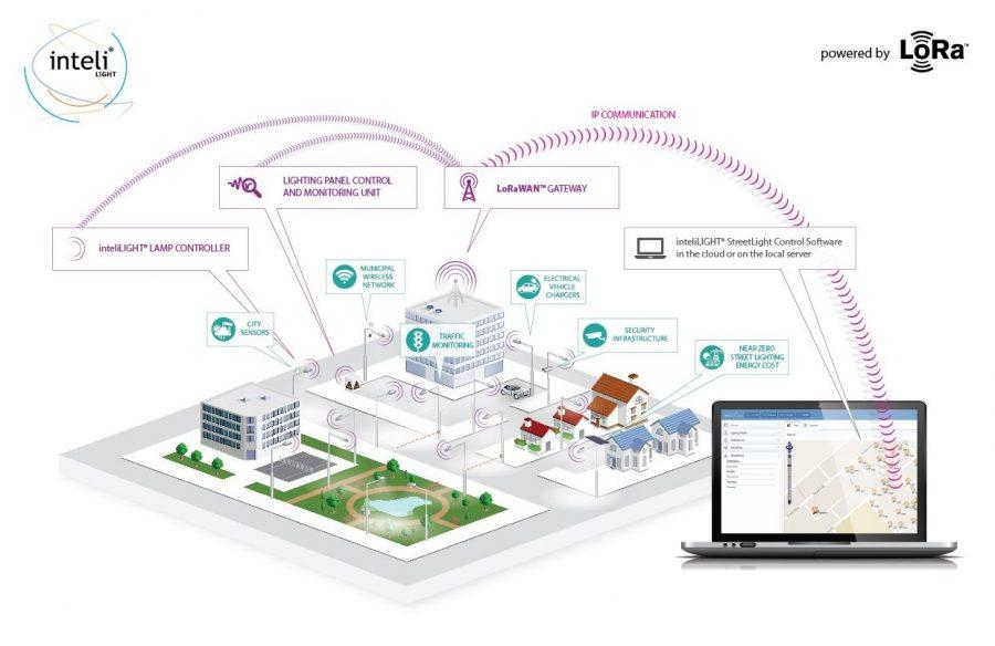 """Пример экосистемы LoRaWAN: """"умный город"""" в действии"""