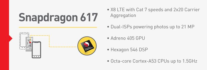 Что представляет из себя Snapdragon 617