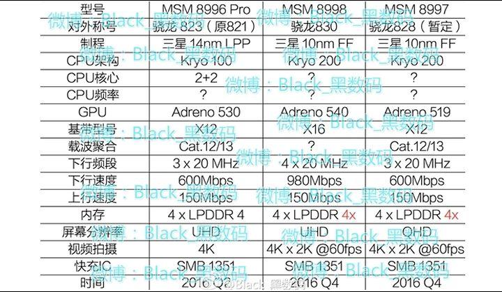 Известные характеристики Qualcomm Snapdragon 830