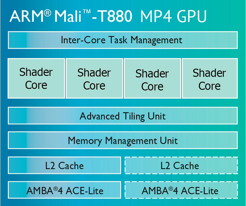 Структура графического ядра ARM Mali-T880 MP4
