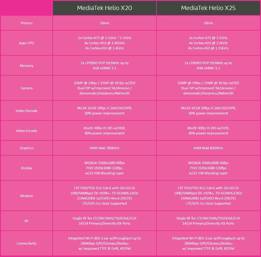Характеристики MediaTek Helio P20/P25