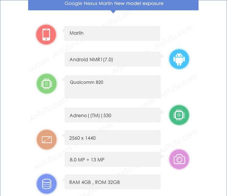 Характеристики Возможности связи Nexus 2016 (Marlin) в AnTuTu