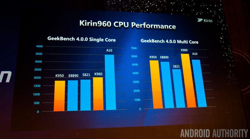 Тест производительности Huawei Mate 9 в бенчмарке GeekBench 4
