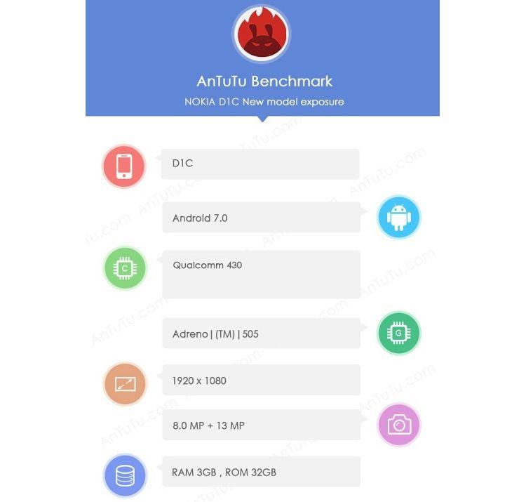Характеристики Nokia D1C по данным из AnTuTu