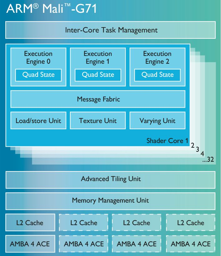 Архитектура графического ускорителя Mali-G71