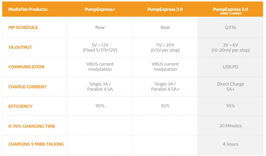 Быстрая зарядка Pump Express 3.0