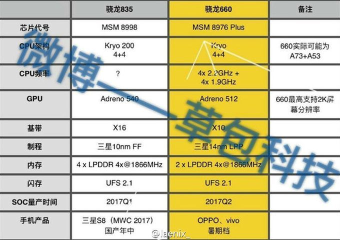 Технические характеристики Qualcomm Snapdragon 835 (MSM 8998)