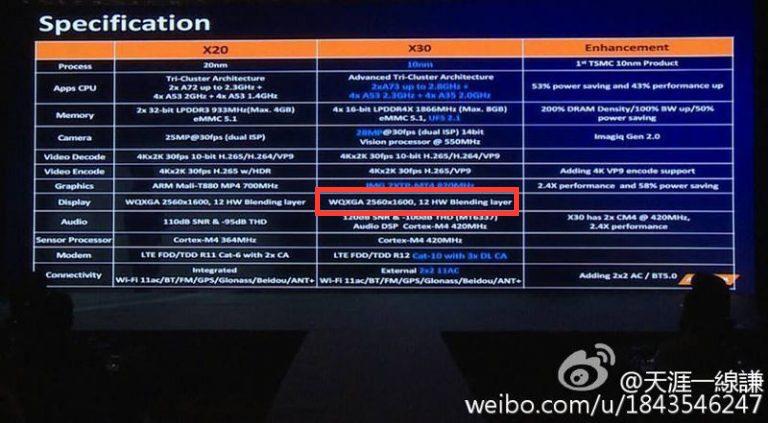 MediaTek Helio X30 поддерживает только экраны QHD
