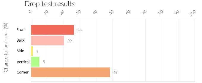 Дроп-тест LG G6: результаты