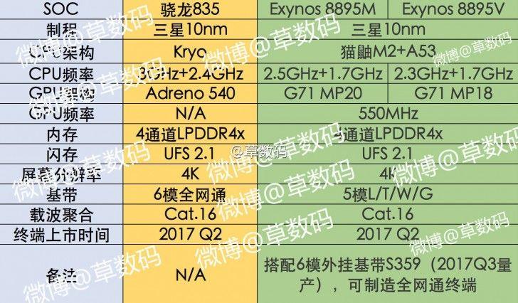 Exynos 8895M & 8995V