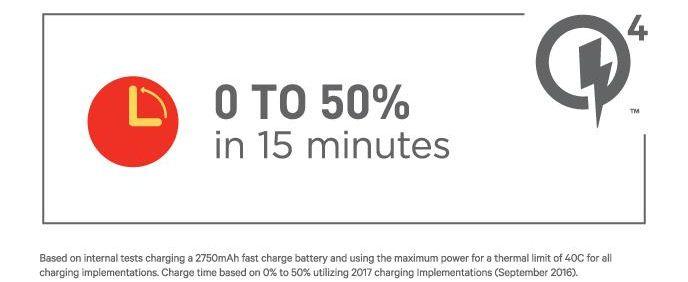 Возможности Quick Charge 4.0