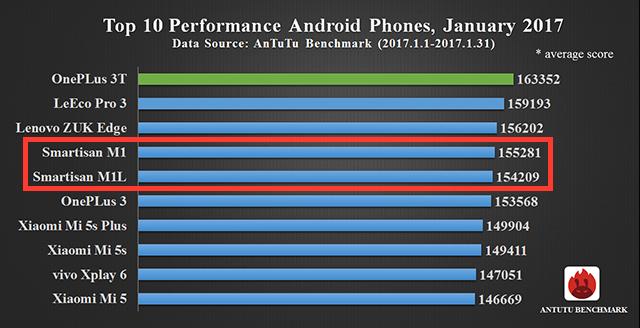 Smartisan M1 и M1L в рейтинге самых мощных смартфонов по версии AnTuTu за январь 2017