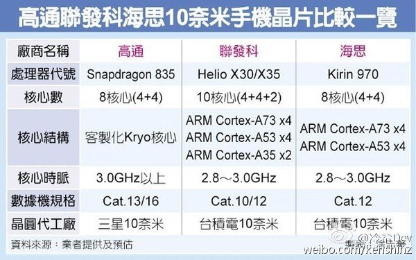 Чипсет HiSilicon Kirin 970, вероятно, предназначен для Huawei Mate 10