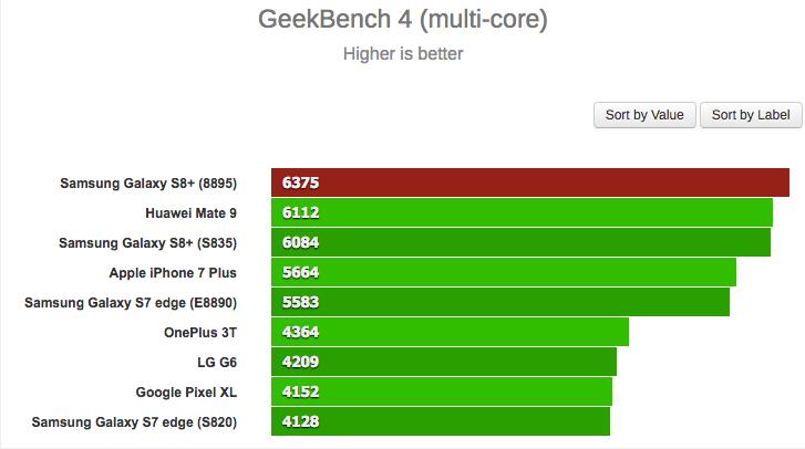 Exynos 8895 в многоядерном режиме в сравнении с другими процессорами