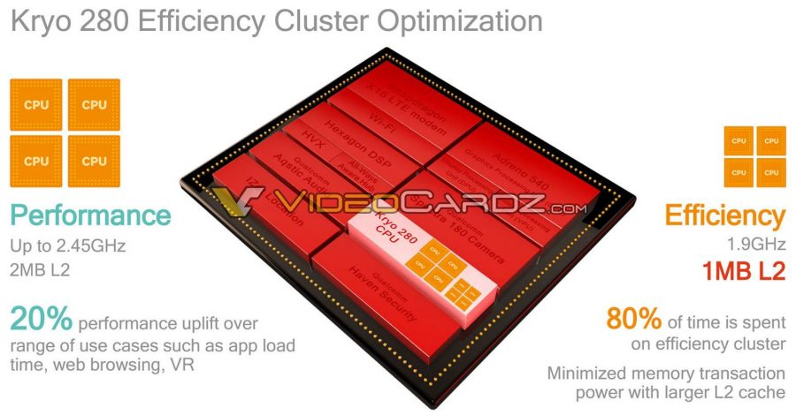 Процессор Xiaomi Mi6 может иметь заниженные тактовые частоты