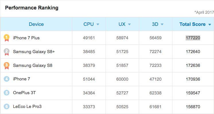 Рейтинг смартфонов по версии AnTuTu