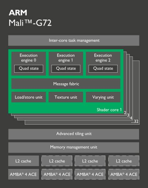 Архитектура ARM Mali-G72 GPU