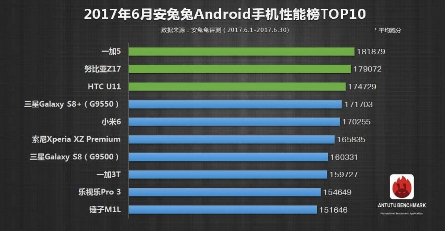 Таблица чисто по смартфонам на базе Android