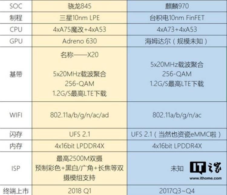Сравнение HiSilicon Kirin 970 и Qualcomm Snapdragon 845
