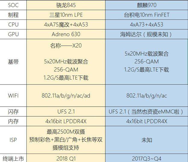 В некоторых источниках Snapdragon 845 приписывают не собственные ядра Kryo, а ARM