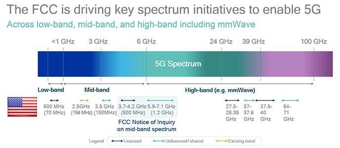 Распределение частот 5G в США согласно данным с сайта Qualcomm