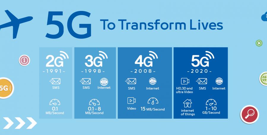 Наглядная инфографика, демонстрирующая возможности сетей 5G в 2020 году