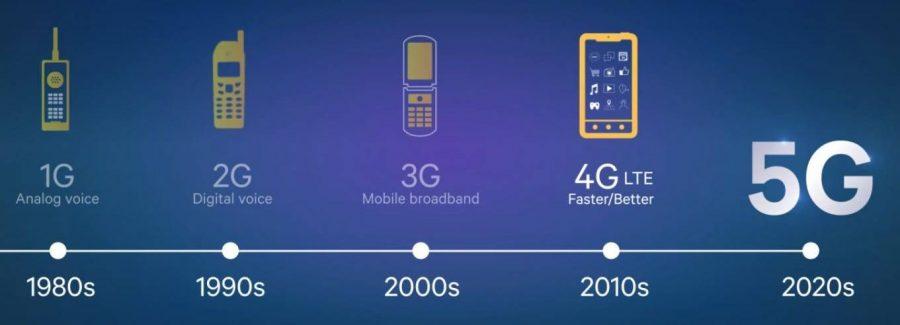 Полная готовность инфраструктуры 5G ожидается в 2020-е годы
