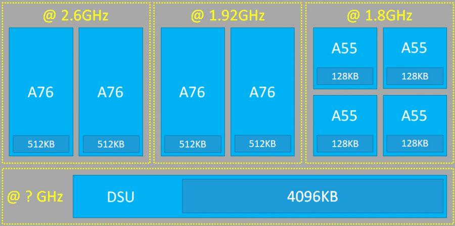 Архитектура CPU Kirin 980
