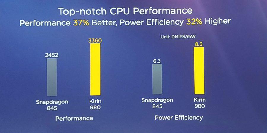 Сравнение производительности Kirin 980 и Qualcomm Snapdragon 845
