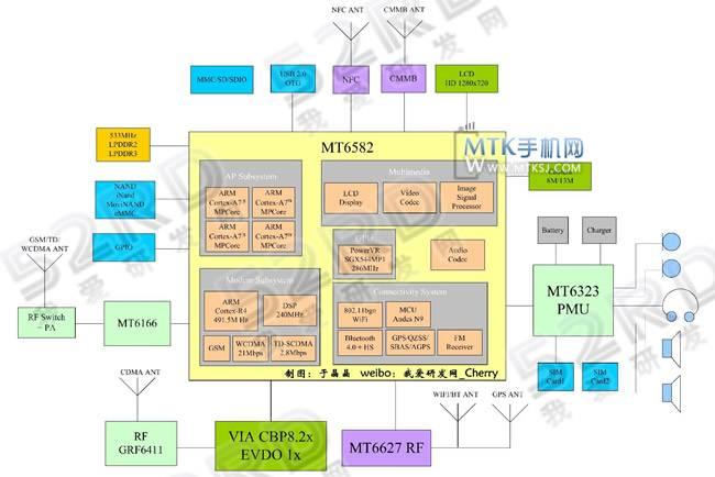 Принципиальная схема MediaTek MT6582