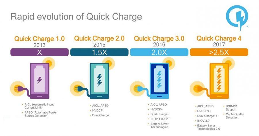 Quick Charge 4.0 в сравнении с предшественниками