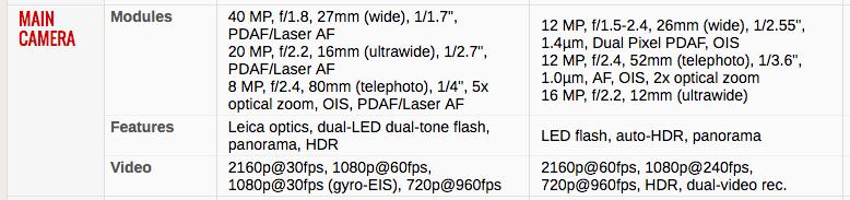 Камеры Huawei Mate 20 Pro (слева) и Galaxy S10 (справа) в сравнении