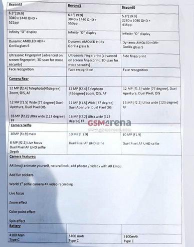 Характеристики Samsung Galaxy S10, слитые в сеть