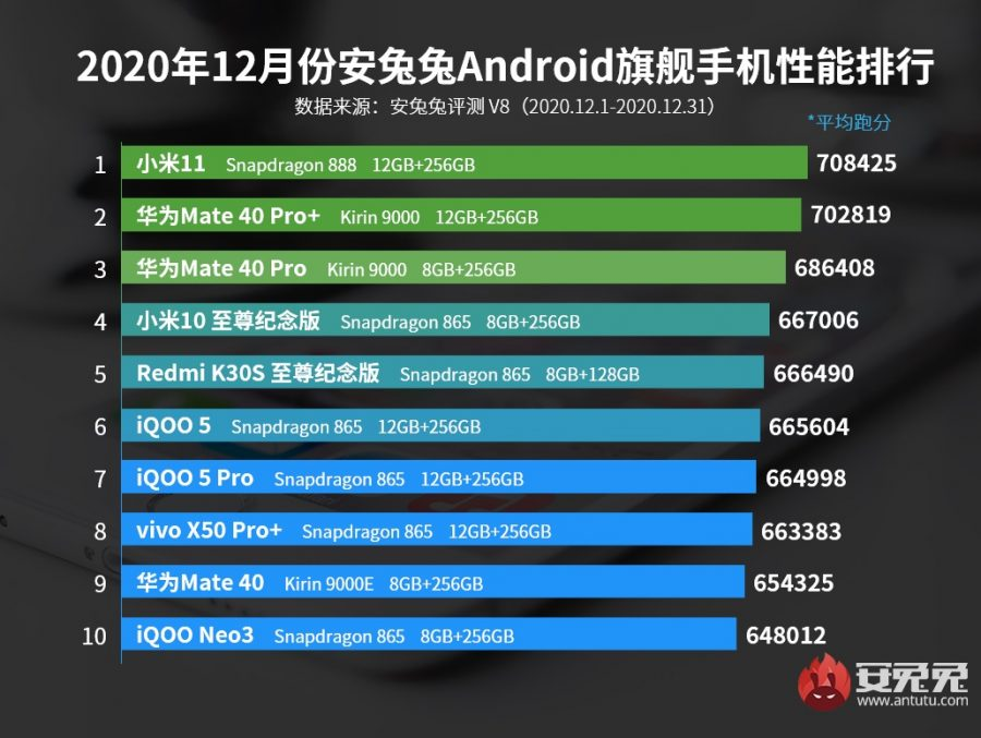 Kirin 9000 в сравнеии со Snapdragon 888