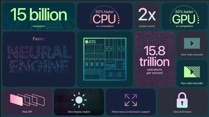 Ключевые слагаемые успеха Apple A15