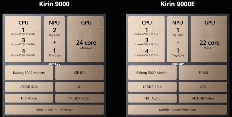 Kirin 9000 5G/4G и Kirin 9000E