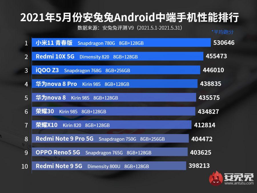Производительность Snapdragon 780G в бенчмарке AnTuTu