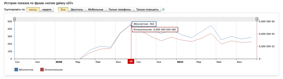 "Статистика запросов Яндекс.Вордстат по запросу ""копия galaxy s20"""