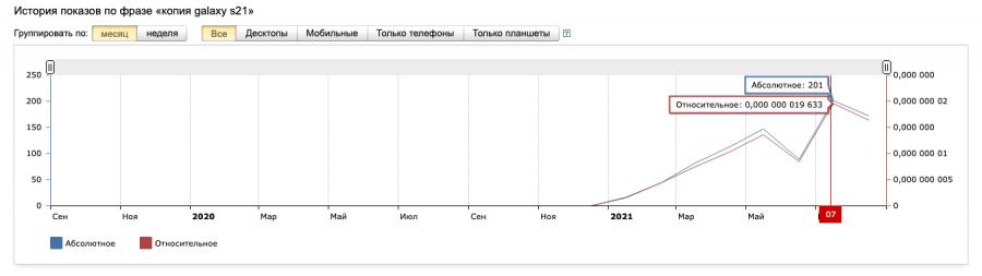 "Статистика запросов Яндекс.Вордстат по запросу ""копия galaxy s21"""