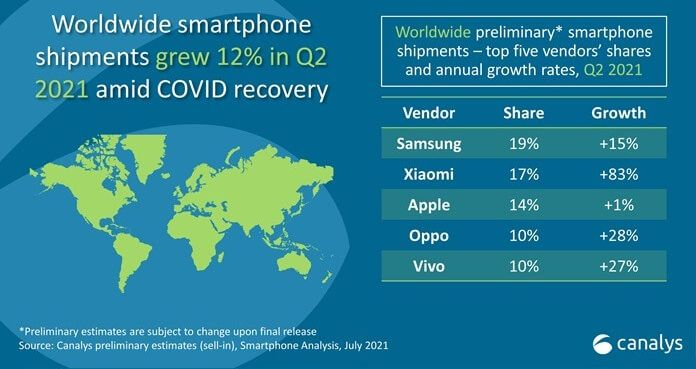 Рейтинг производителей смартфонов в 2021 году